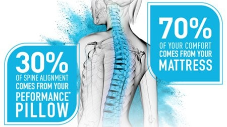 30% of spine alignment comes from your performance pillow - 70% of your comfort comes from your mattress
